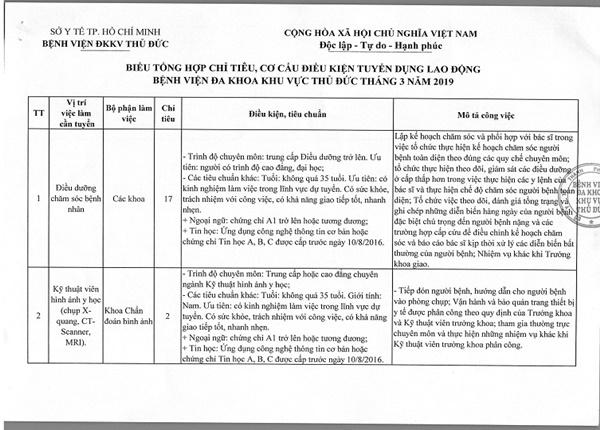 Thông tin chi tiết về việc tuyển dụng tháng 3 của BVĐK Khu vực Thủ Đức, TP.HCM