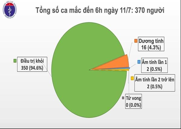 Việt Nam ghi nhận thêm ca mắc Covid19, đã cách ly sau khi nhập cảnh